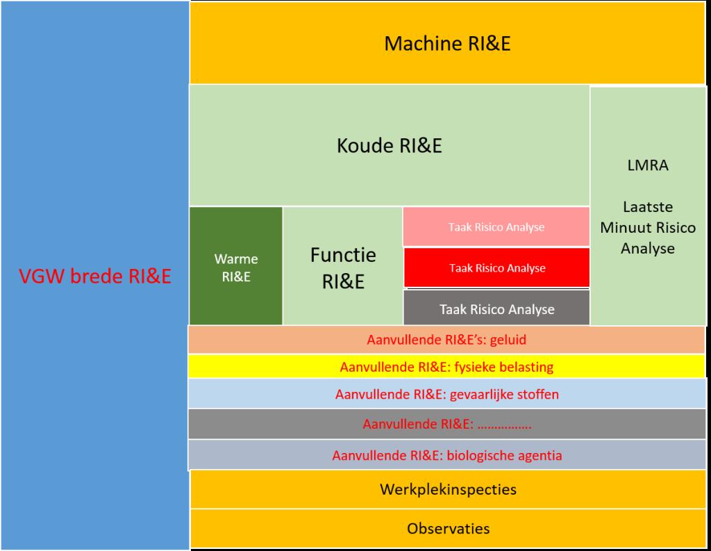 RI&E brandweer schema